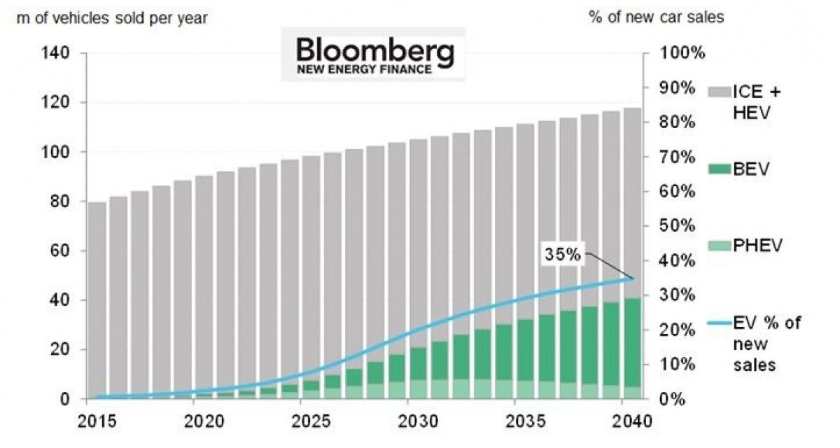 Tipping point for electric vehicles to be reached by 2025