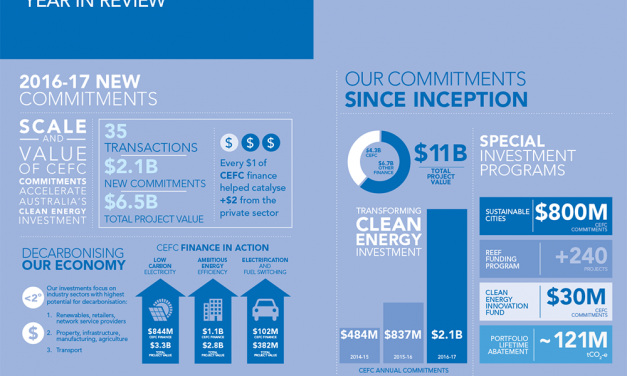 CEFC reports on 2016-17: a record $2bn in 35 projects