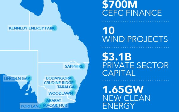 CEFC reaches new milestone