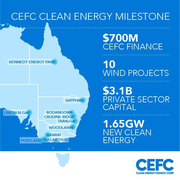 CEFC reaches new milestone