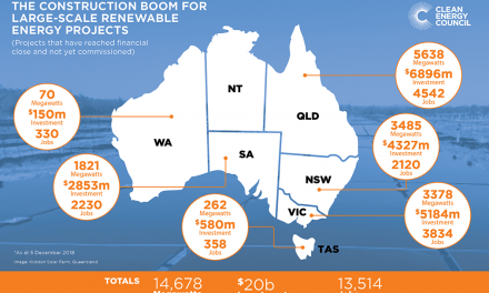 Clean Energy investment tops $20 billion