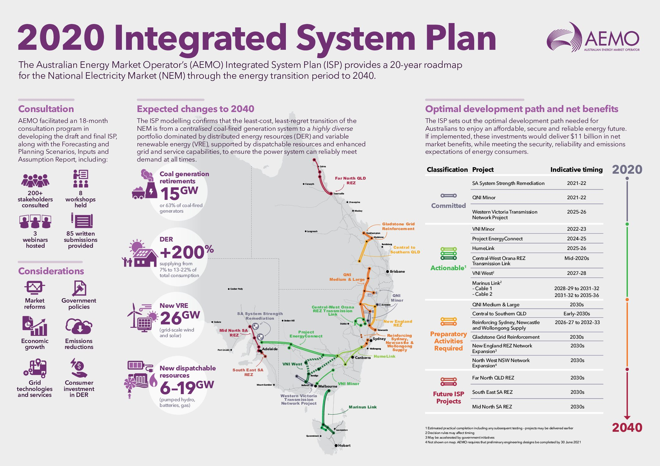 AEMO Integrated System Plan 2020 a green light for renewables, DER, storage