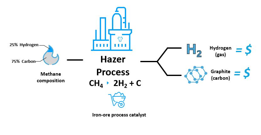 Hydrogen-from-biogas project captures carbon for a clean solution